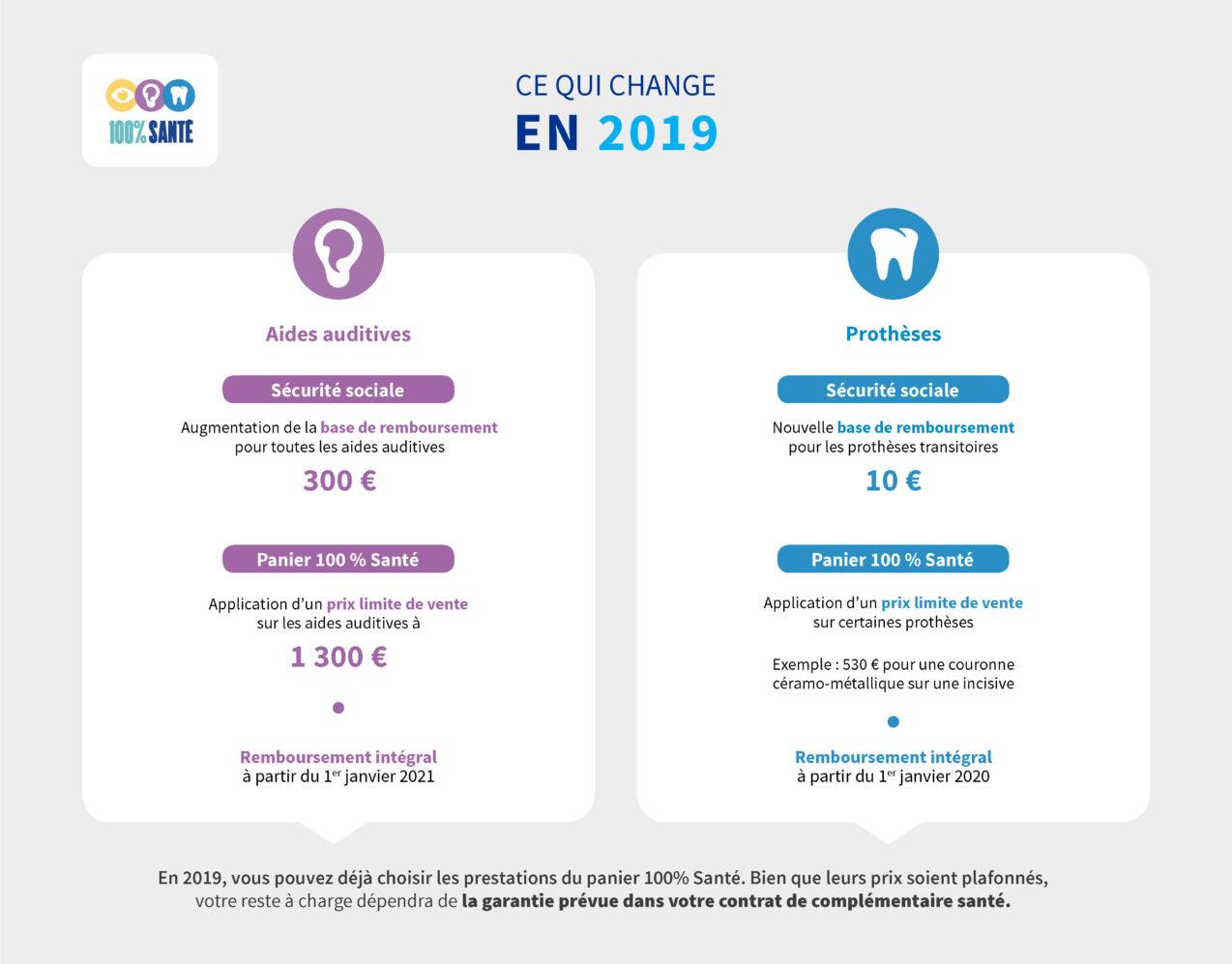 Infographie_2019 100% santé